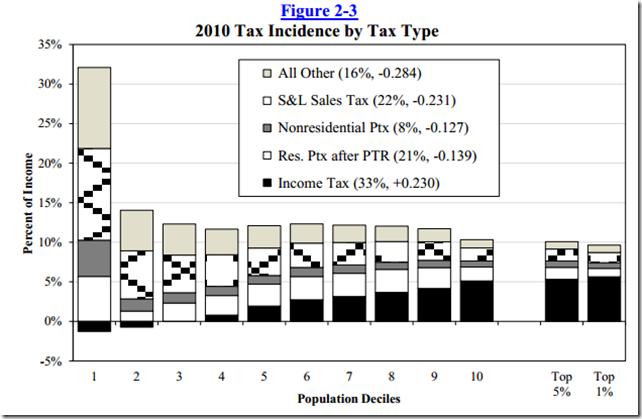 TaxIncidence